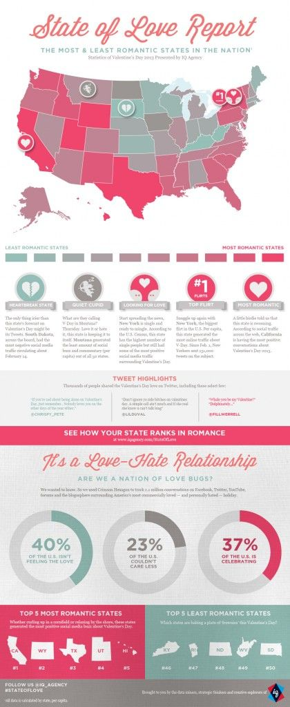 Wyoming of course! Published by IQ Agency, a digital advertising agency based in Atlanta, the State of Love Report deciphers millions of online conversations to rank...