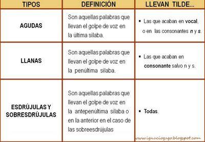 Palabras Agudas Llanas Y Esdrujulas Learning Spanish For Kids Staar Writing Spanish Classroom