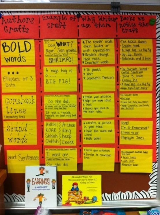 Authors Craft Anchor Chart Author S Craft Anchor Chart By Carole