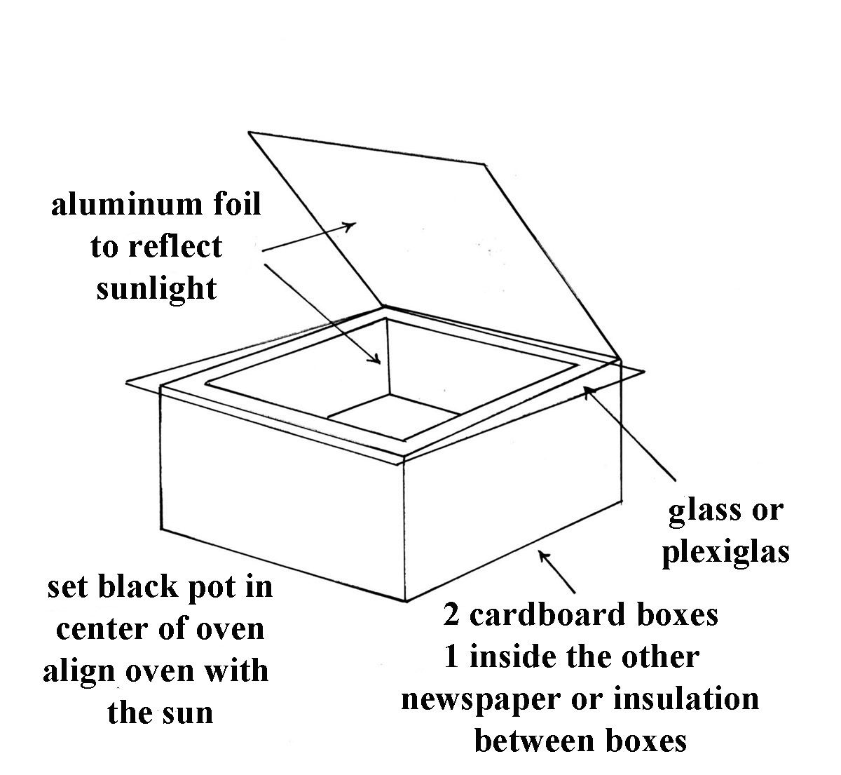 medium resolution of oven solar cooker diagram wiring diagram list oven solar cooker diagram