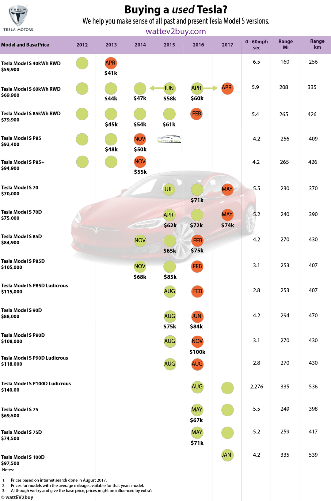 Making Sense Of All The Model Versions When Buying A Used Tesla Model S I Created This Guide To Past And Present Tesla Model S Tesla Model S Tesla Model Tesla