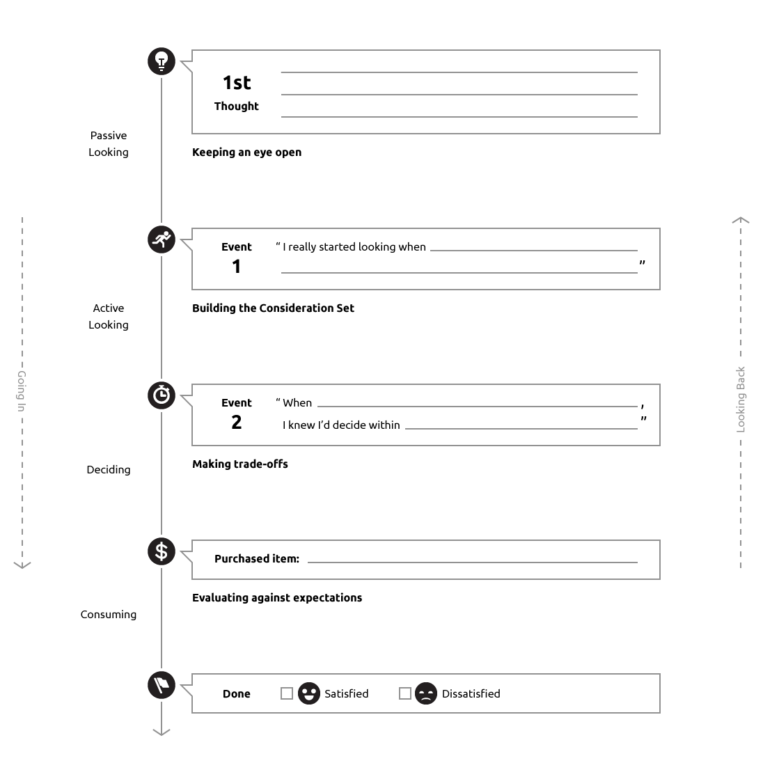 Timeline template for jobs to be done interview methods timeline template for jobs to be done interview accmission Choice Image