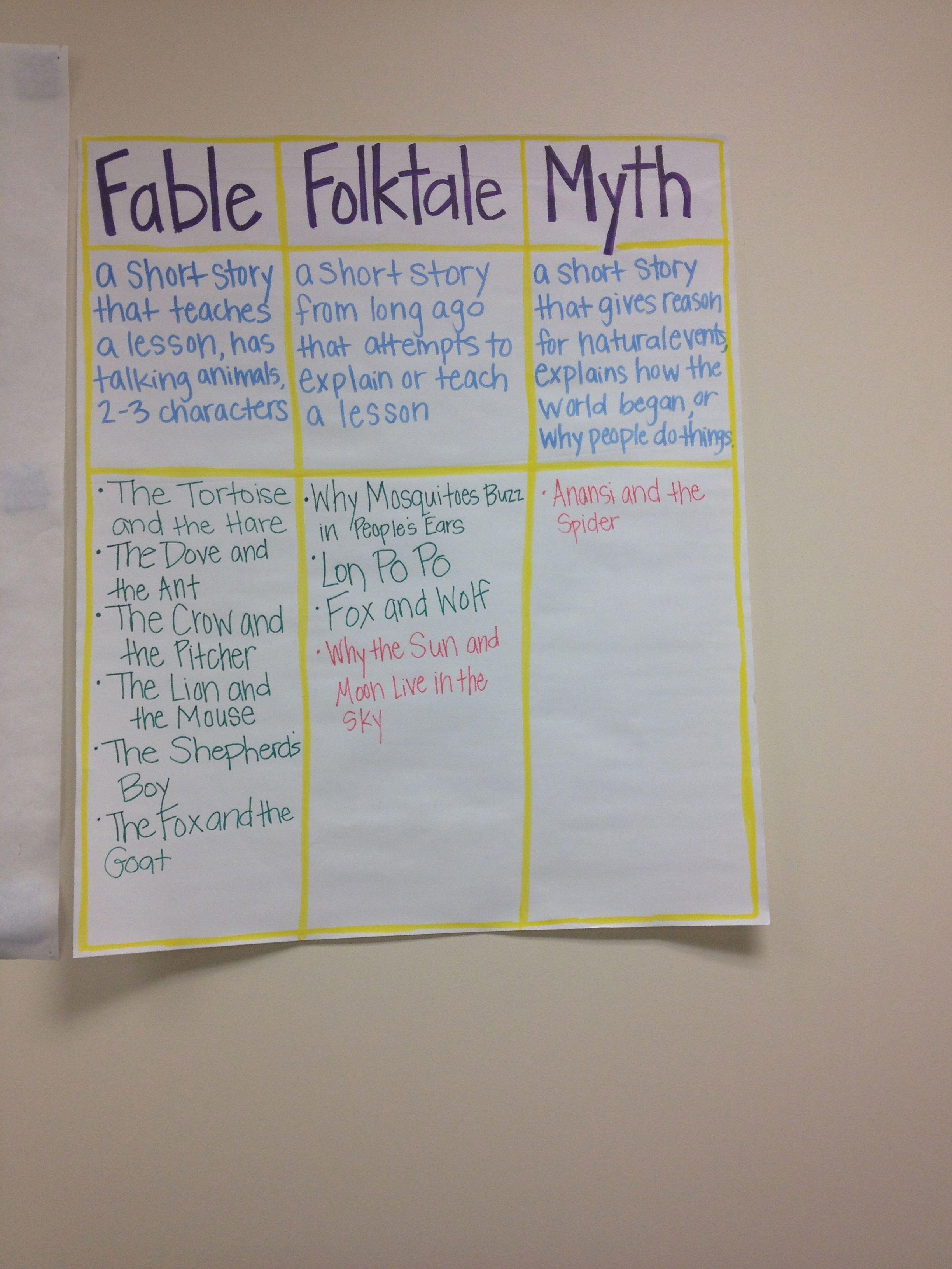 Fable, Folktale, Myth Anchor chart-description of each, with ...