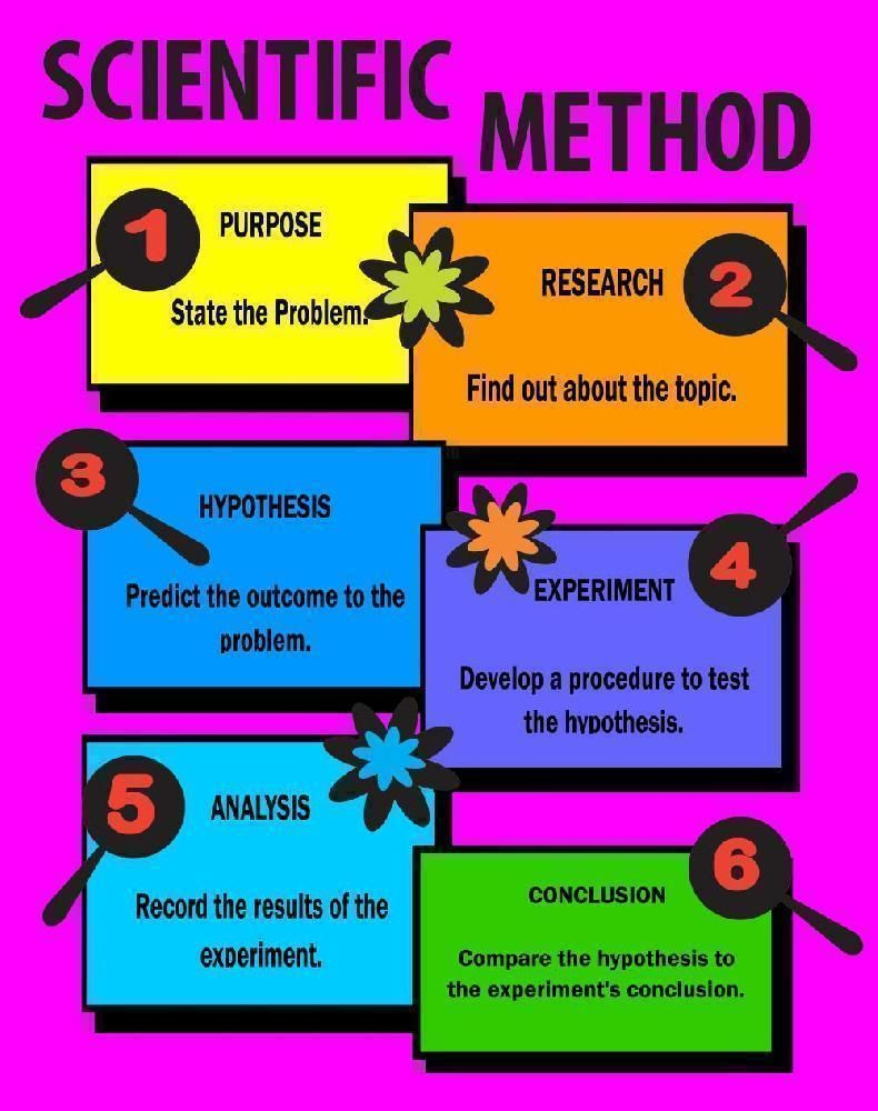 steps for a science fair project A science fair project is not 6 steps in making a science project 6 getting  started 7 comparison of the scientific method and the engineering design.