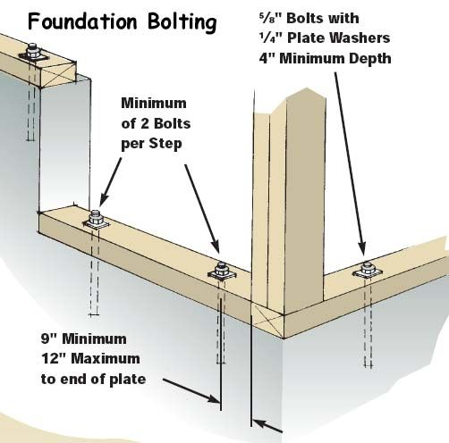 Sill plate foundation wall anchors attached to the