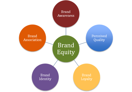 Brand Management By A Rookie Beyond Figures Brand Equity Brand Management Successful Branding Brand Advertising