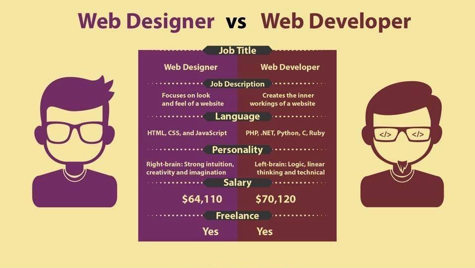 Web Designer Vs Web Developer Learn Web Design Web Design Quotes Web Design