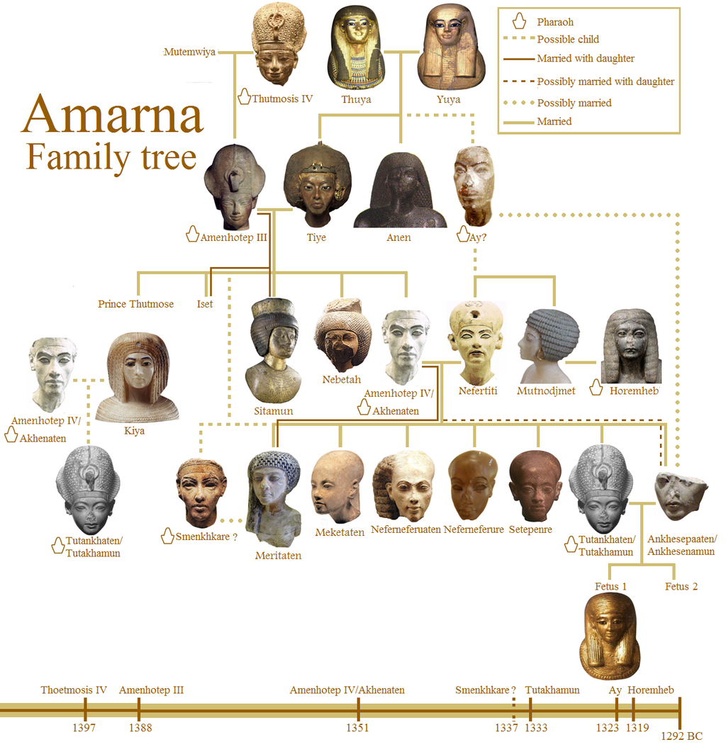 Amarna Family Tree By 123guus D Pn