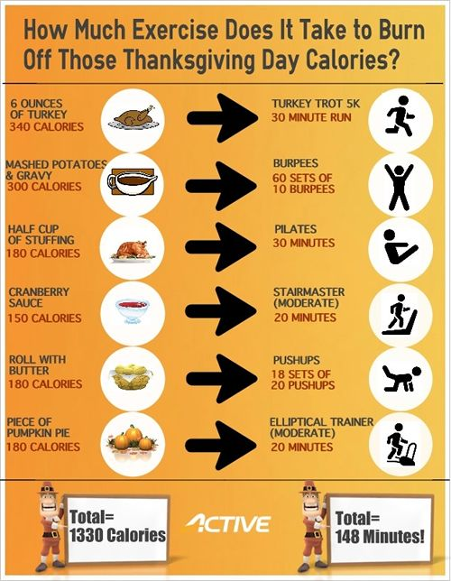 INFOGRAPHIC How to Burn Off Those Thanksgiving Day Calories - food calorie chart