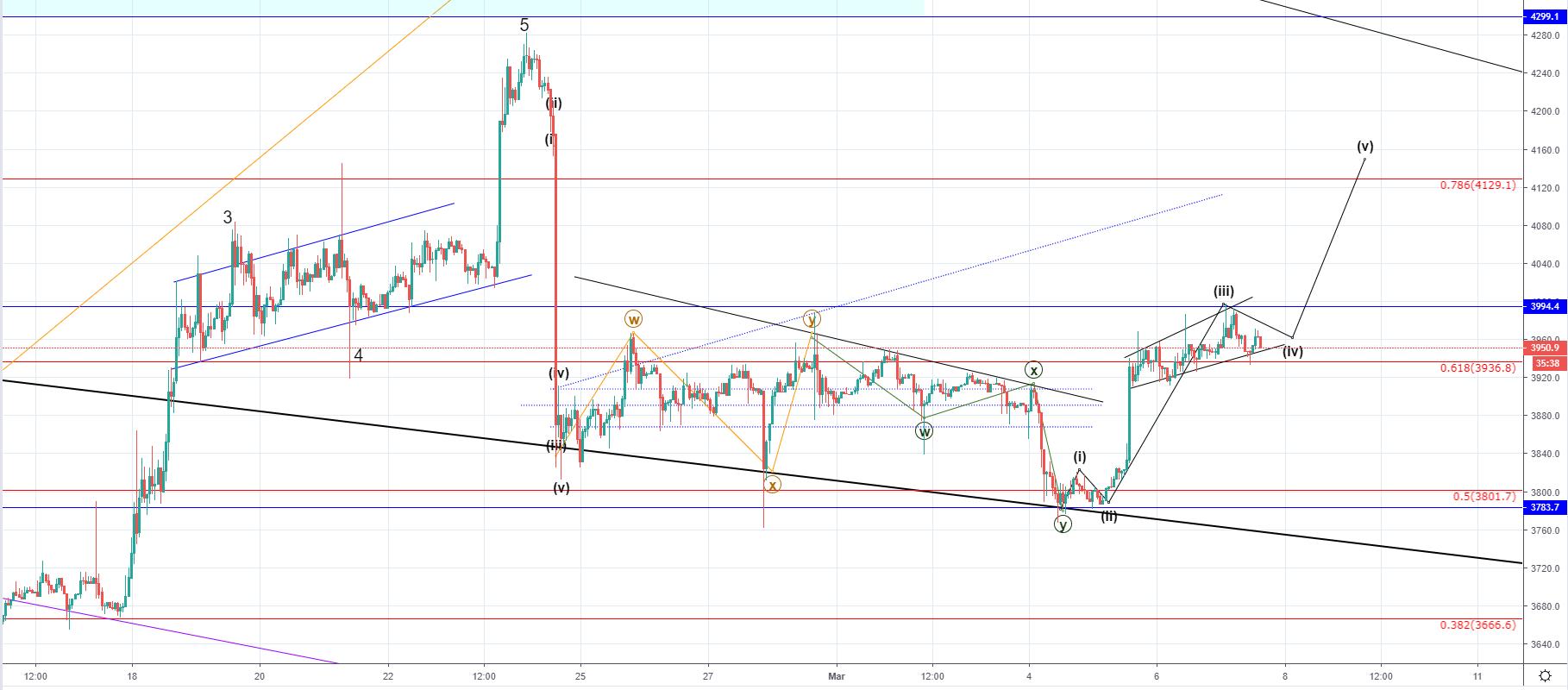 market cap of cryptocurrencies chart