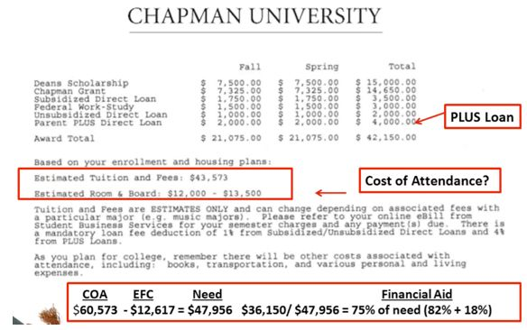 Deciphering Misleading College Financialaid Letters WExamples