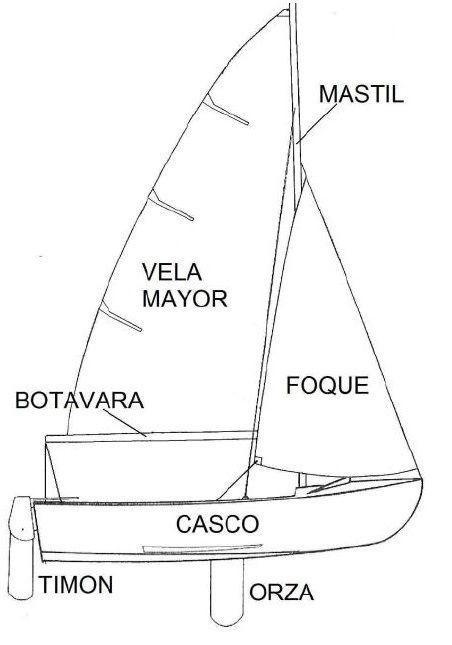 Surcando Navegación Viajes En Velero Rutas Náuticas Navegacion A Vela Barcos De Pesca Veleros