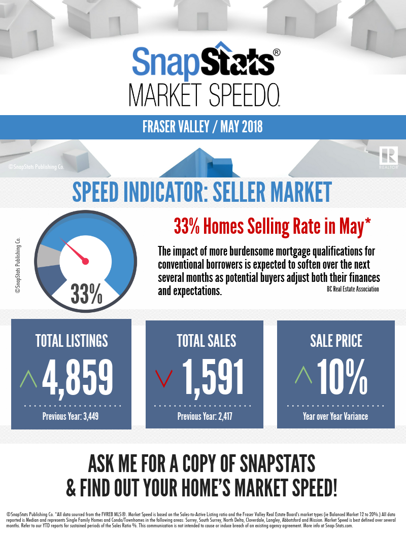 May 2018 Real Estate Market Up Still A Sellers Market Real