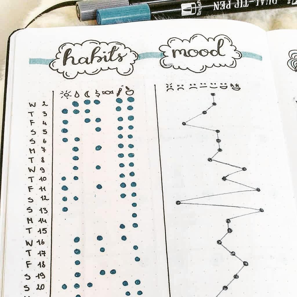 """A Lot Mall on Instagram: """"3 of 3 trackers for this week. It tracks your mood and habit together side by side. Are your habits performance affected by your mood?� �…"""""""