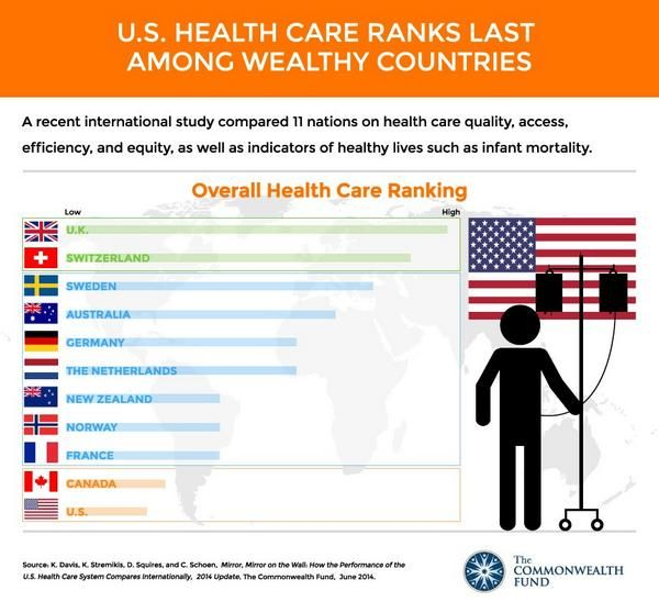 Ranking Of Health Healthcare System Health Care Infographic Health