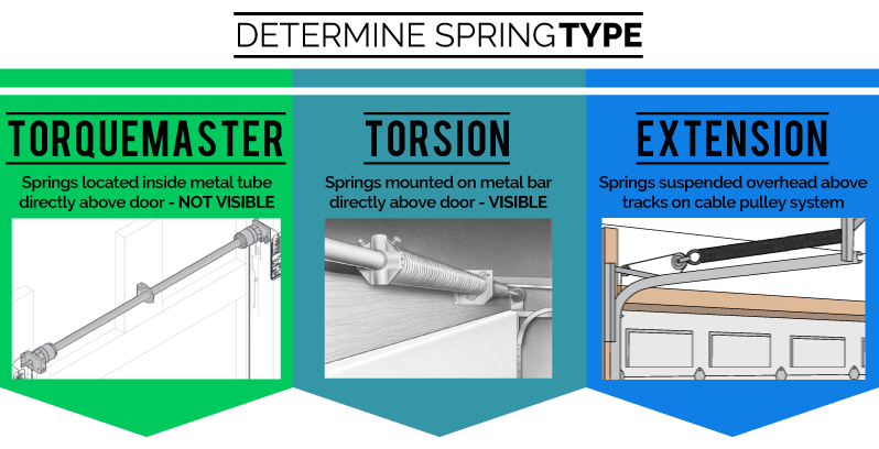 How To Determine What Type Of Spring You Have Spring Types Garage Door Springs Garage Door Design Garage Door Types