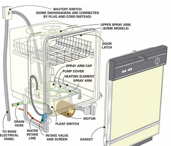 Undefined Dishwasher Repair Cleaning Dishes Clean Dishwasher