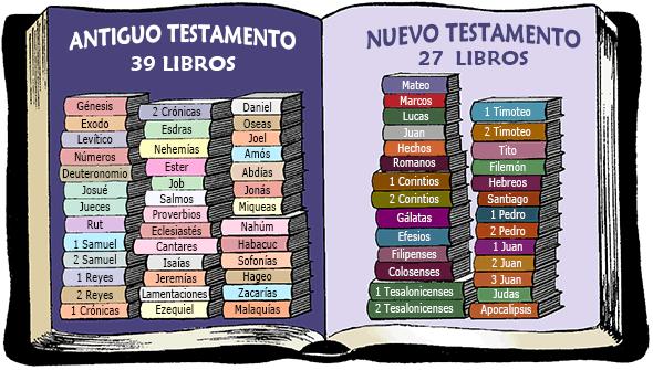 Resumen De Toda La Biblia Parte I Books Of The Bible New Testament Books Read Bible