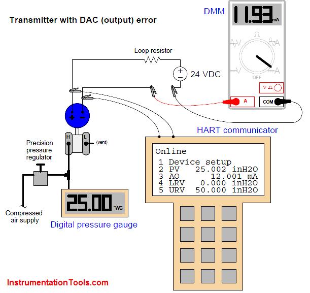 Field Transmitter Calibration Error | Instrumentation