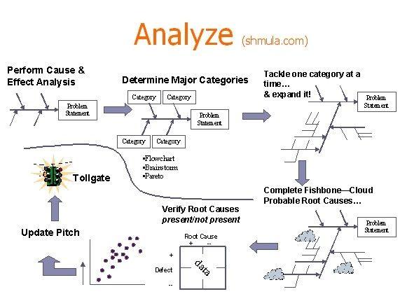 Dmaic analyze phase work stuff pinterest ferramentas dmaic analyze phase ccuart Image collections