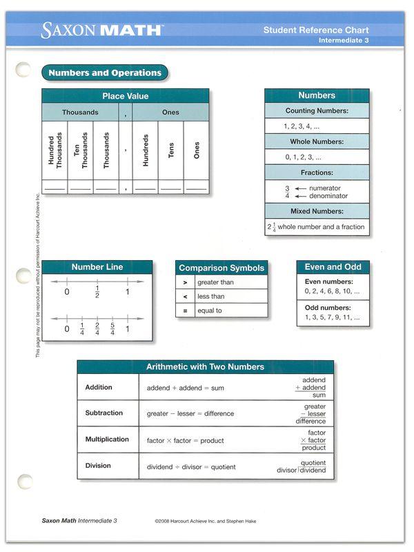 Saxon Math Intermediate 3 Student Ref Chart Main Photo Cover Saxon Math Printable Math Worksheets Math
