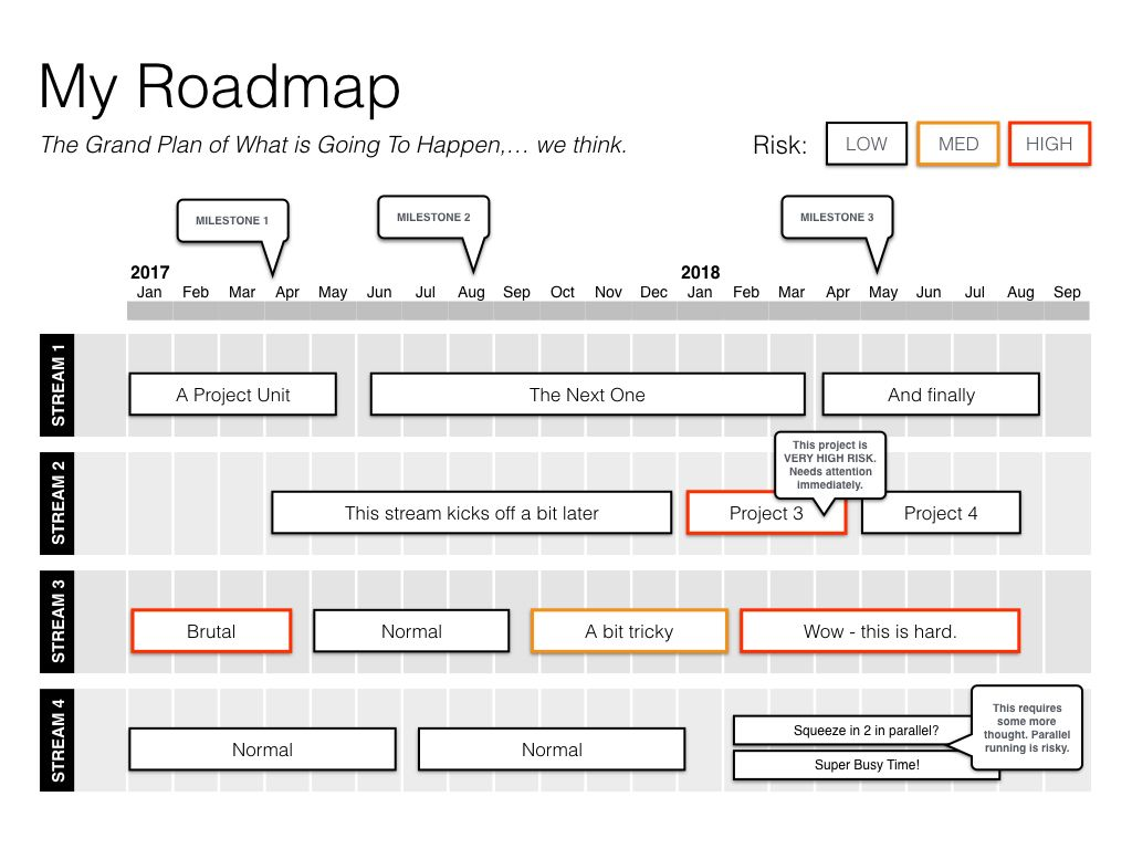 Stepbystep Keynote Roadmap Template Guide Project Mgmt - Keynote roadmap template