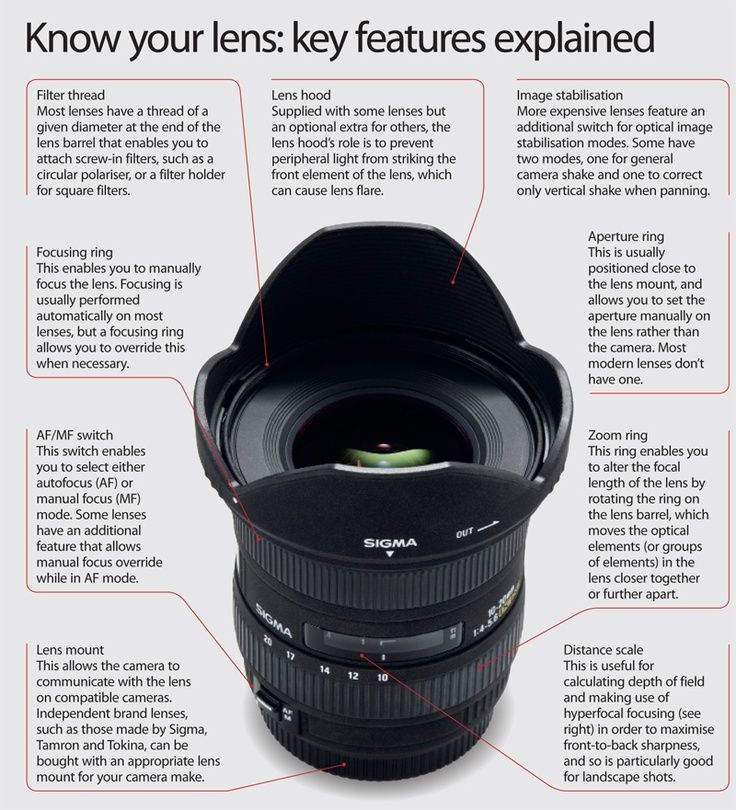 Understand your camera better - this guide explains what you need to know about your lens.