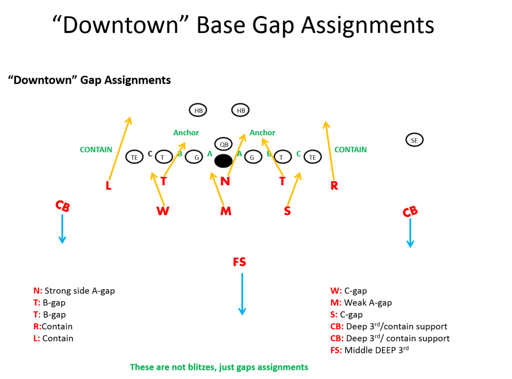3 5 3 Stack Defense Football Playbook Football Defense
