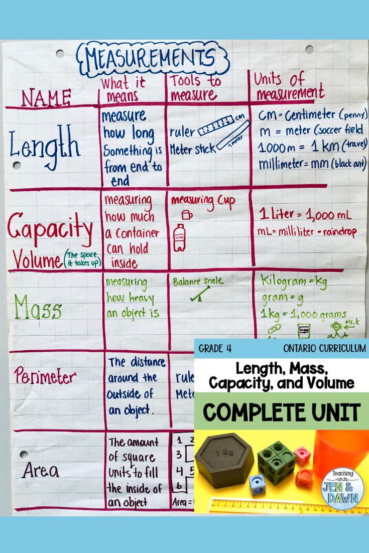Grade 4 Measurement Teaching Measurement Math Measurement 4th Grade Math [ 1102 x 735 Pixel ]