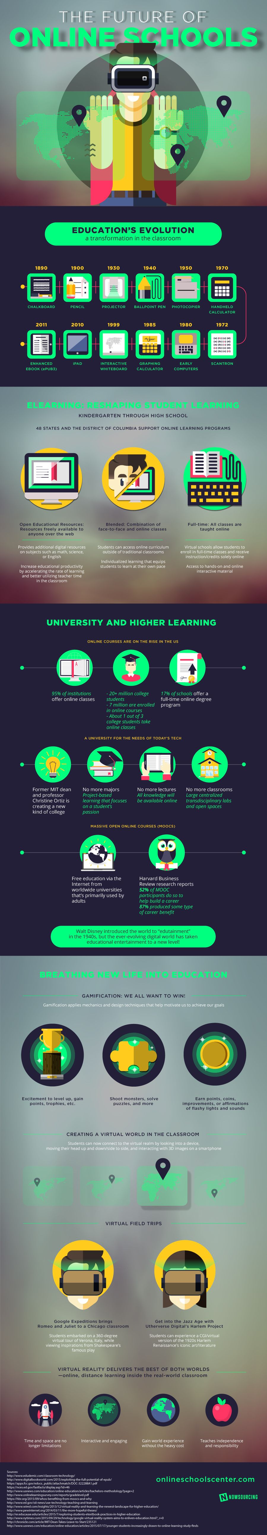 The Future of Online Schools #Infographic