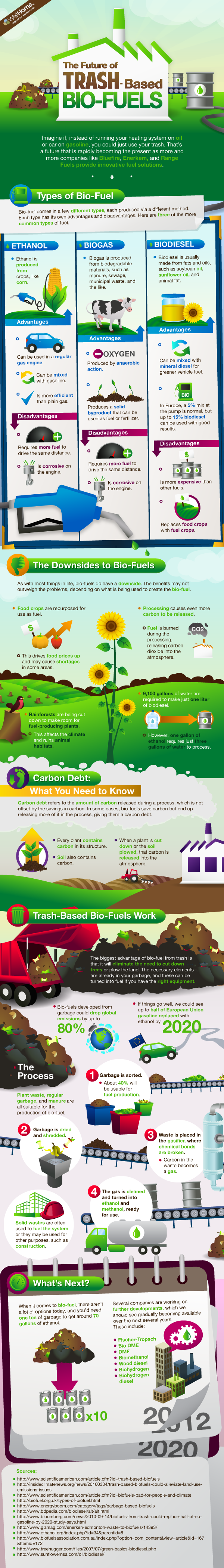 There are different types of trash-based bio-fuels, to learn about them and their pros and cons take a look below