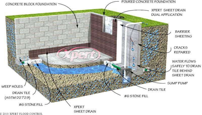 How To Waterproof A Stone Foundation Wall From The Inside