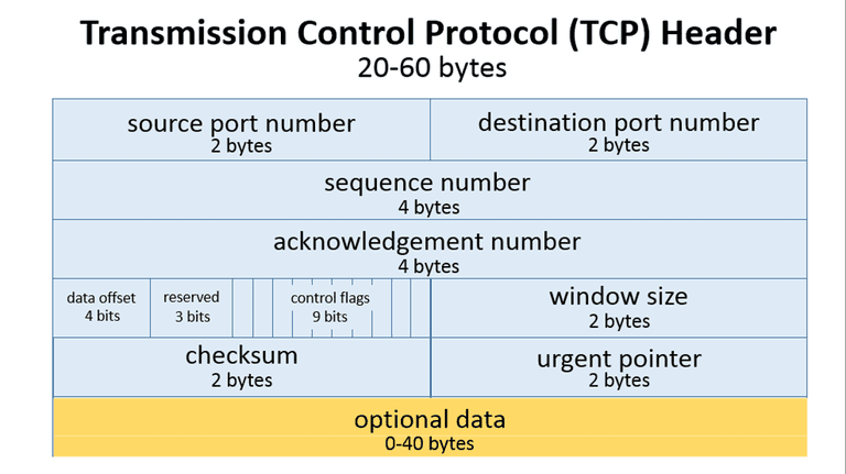 Best Vpn Protocol Udp Or Tcp