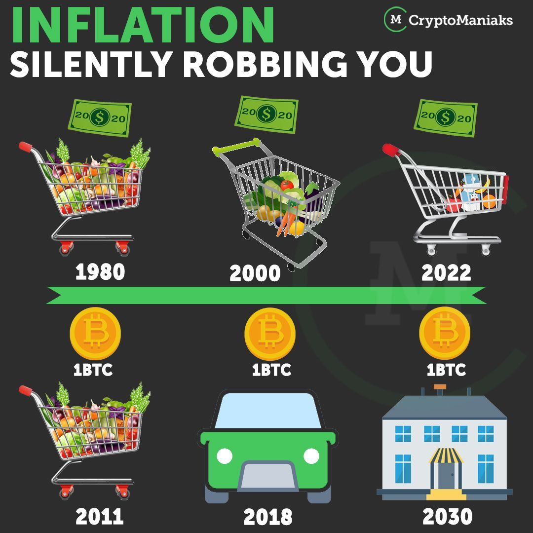 Inflation Is Silently Robbing You Of Your Purchasing Power Long