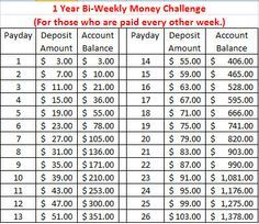 10 Money Saving Challenges To Kick-Start Your New Year | Savings ...