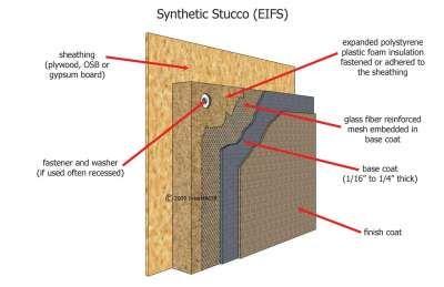 Internachi Online Education Sale House Foam Insulation Stucco
