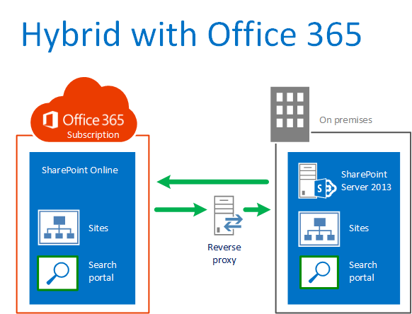 SharePoint 1  Office 365 SharePoint hybrid – what you DO and