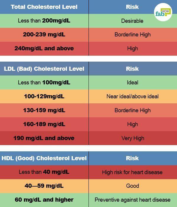 Cholesterol level chart cholesterol lower cholesterol diet