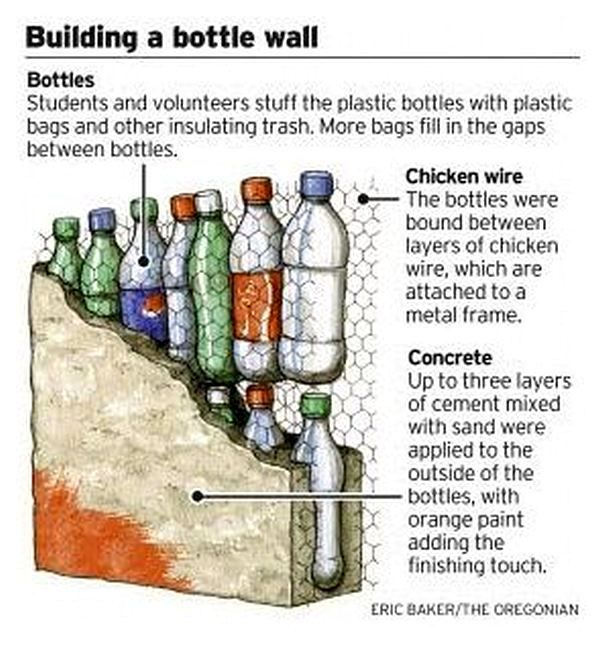 Building a Bottle Wall. Students and volunteers stuff the ...