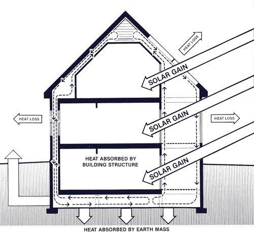 Solar envelope house design | Passive Home Construction ...