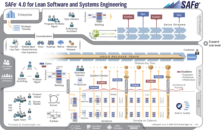 Scaled Agile Framework – SAFe for Lean Software and System