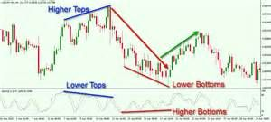The Ultimate Stochastic Oscillator Trading Strategy Pdf Trick