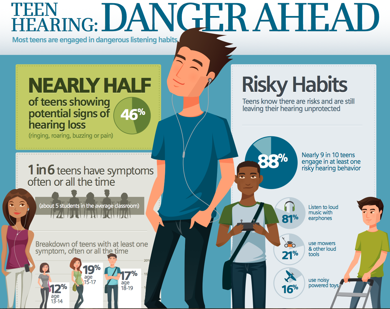 17 Best images about Hearing Conservation on Pinterest | Horton ...