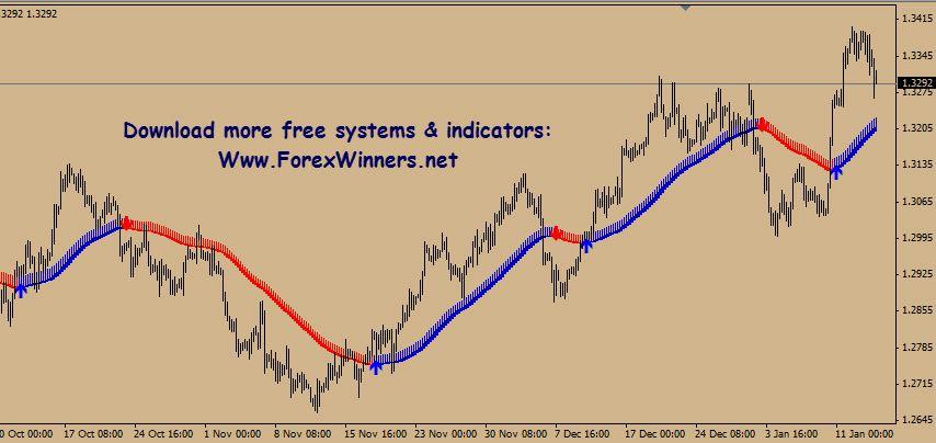 Super Scalp Winners Forex Scalps