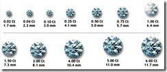 The 4 C's of Diamonds