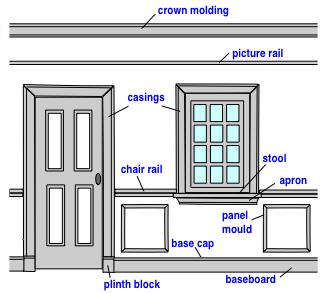 Good Millwork Door Trim Collection Craftsman Style Doors Door Casing Millwork