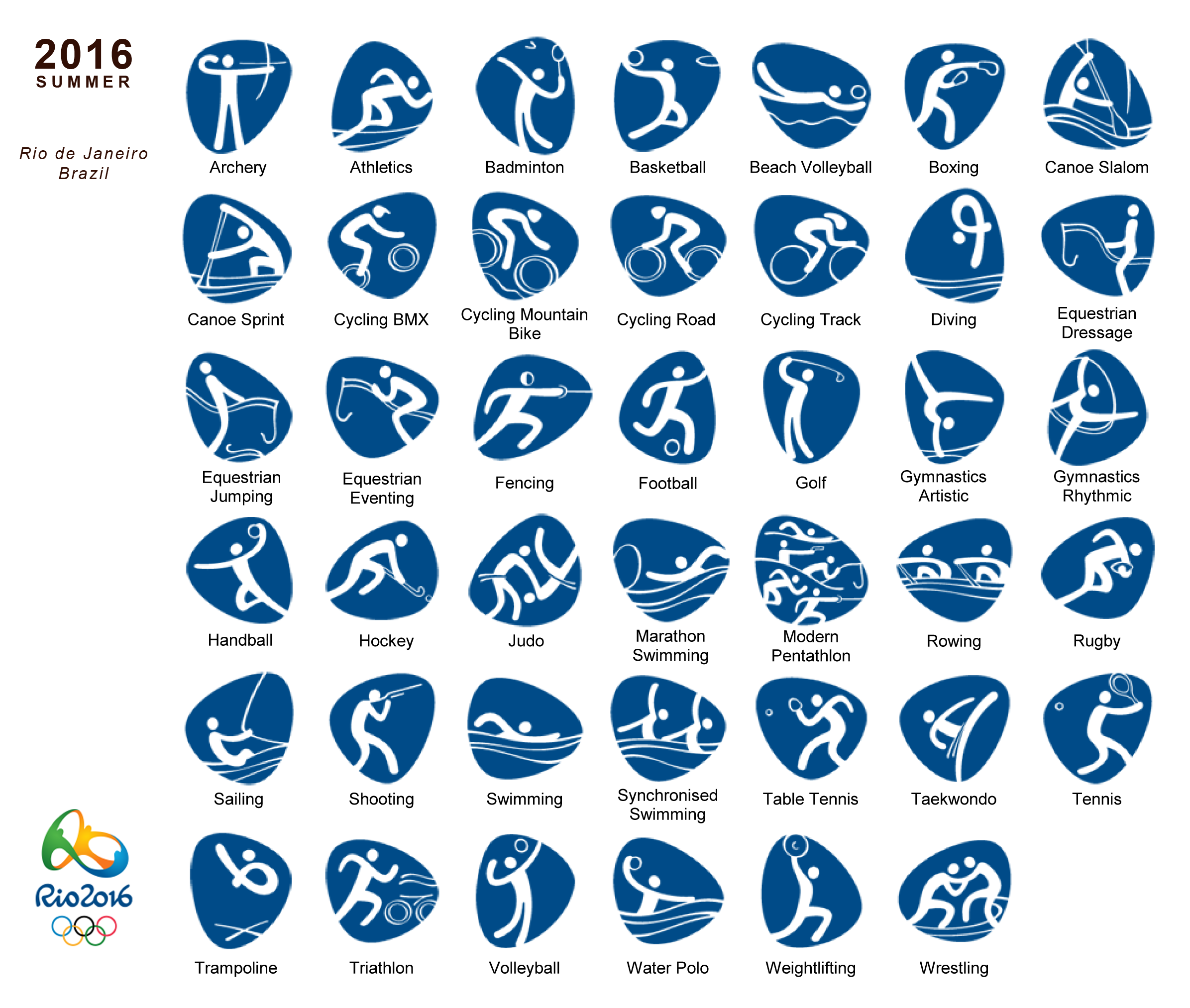 The Sports Pictograms Of The Olympic Summer Games From Tokyo 1964 To Rio 2016 Pictogram Olympic Games Summer Games
