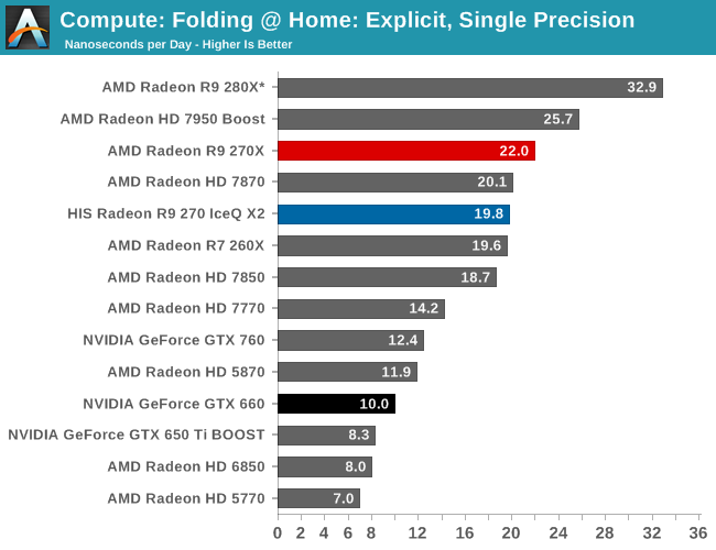 The Amd Radeon R9 270x R9 270 Review The Radeon 200 Series Was A Different Kind Of Launch From Amd Than Anything We Ve Seen Fro Previous Year Amd Positivity