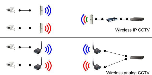 study wireless cctv cameras