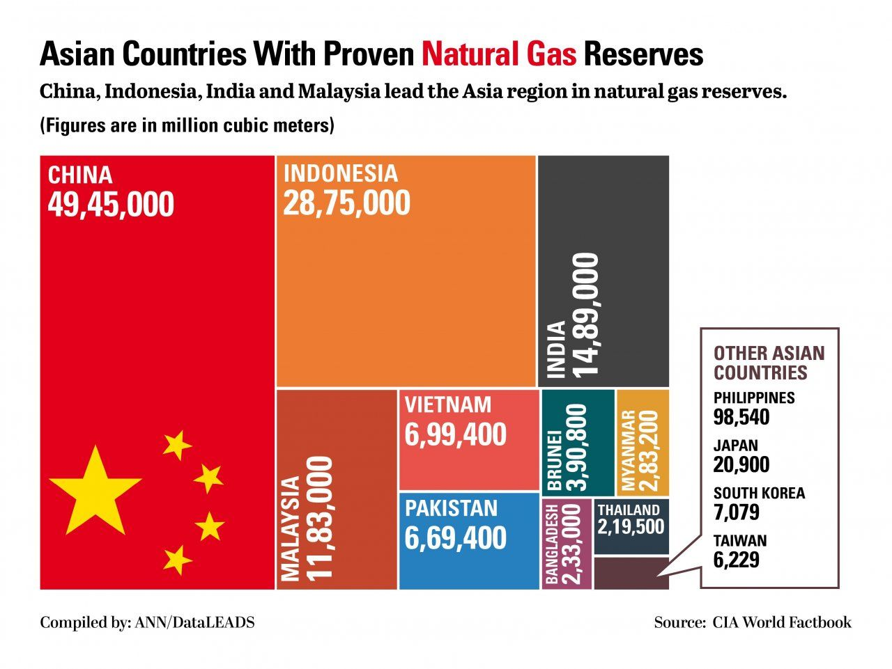 Asian Countries With Proven Natural Gas Resources